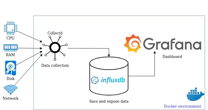 System monitoring with Grafana, InfluxDB and Collectd
